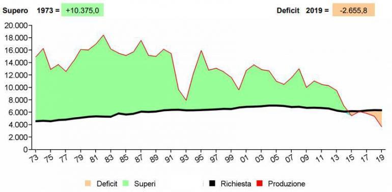 Andamento storico della produzione e della richiesta di energia elettrica in Liguria